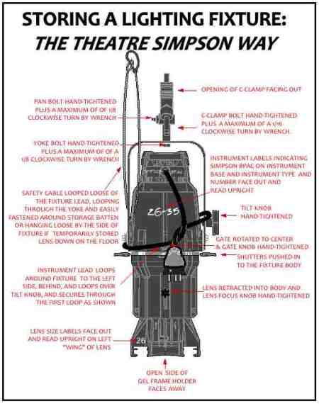Diagram Showing Theatre Simpson Way of Hanging ETC Ellipsoidal Spotlights on Storage Battens