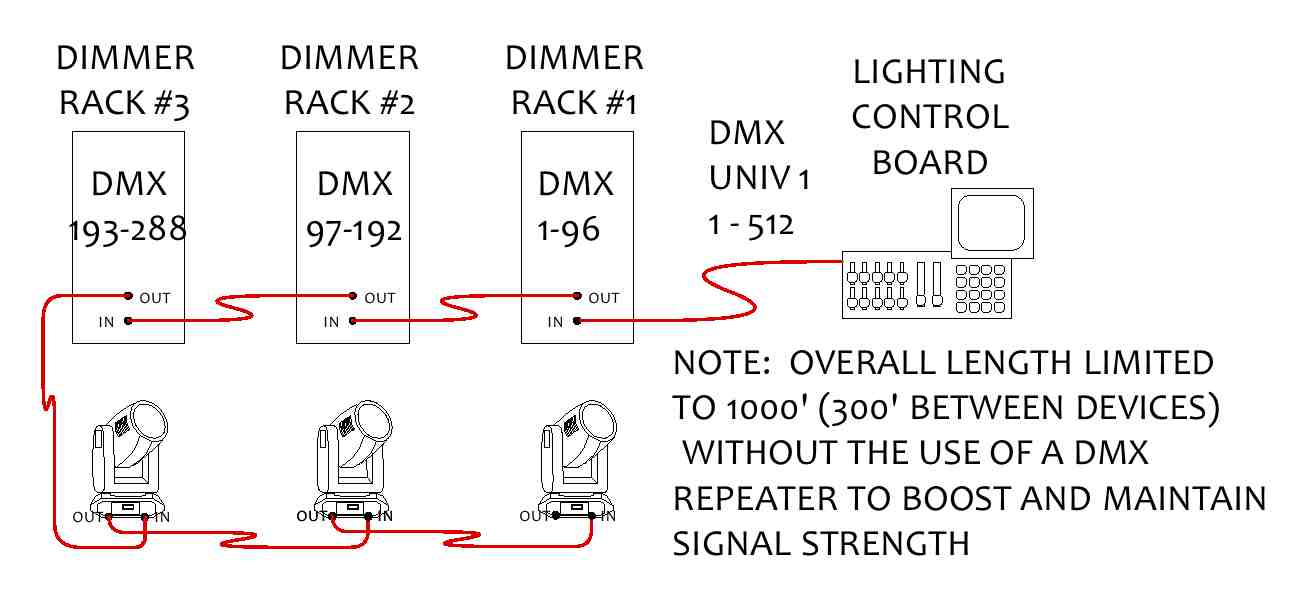 Dmx 512 Protocol Standards 2 Exploring Dmx  work Configurations as well Rgb Wiring Of Lights also Dmx Led Strip 34 Pixelm Rgb Sirs E Pixeldmx Controlled besides 1 10v Dimming Wiring Diagram in addition Wire Harness Easy. on led dmx lighting wiring diagram
