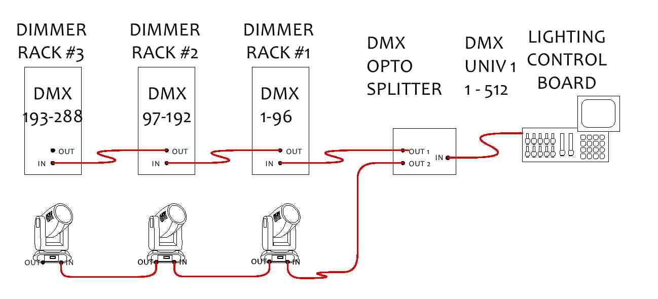 universes of DMX channels,