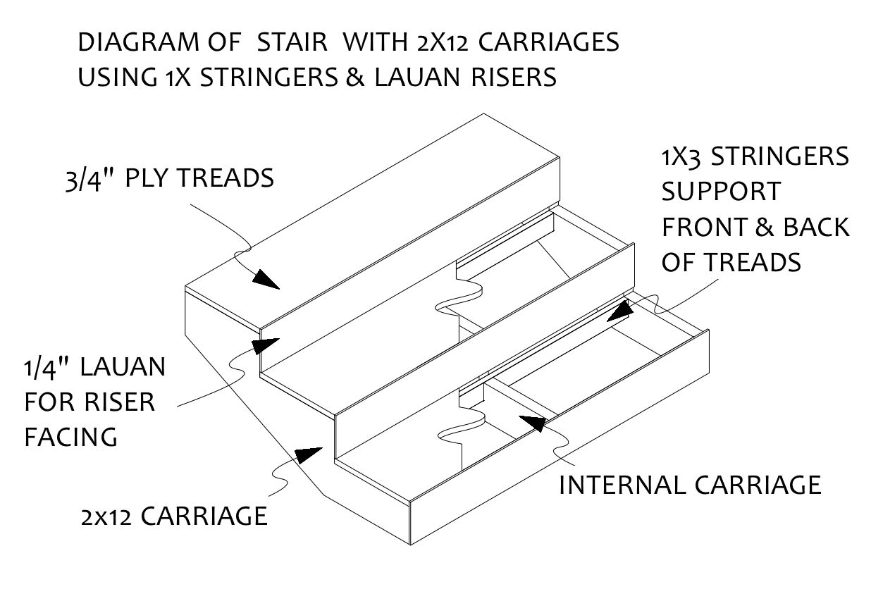 Construction Of Stairs For The Stage 1 Designandtechtheatre Stair Diagram If Is Too Tall A Standard Plywood