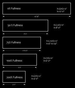 DrapeFullnessDiagram