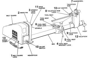 DiagramOfCraftsmanLathe